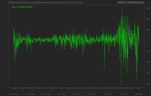 Inflationsbereinigte absolute Änderung des Dow Jones Index