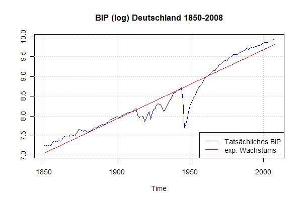 BIP (log) Deutschland 1850-2008