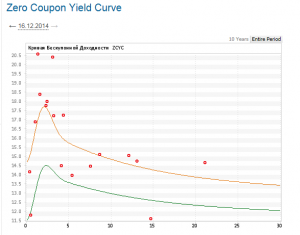 rus_yield_curve